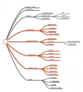 aborescence webdesign mindnode
